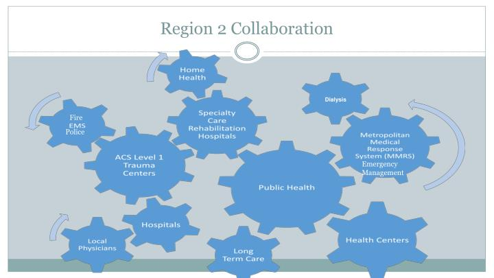 Region 2 Collaboration