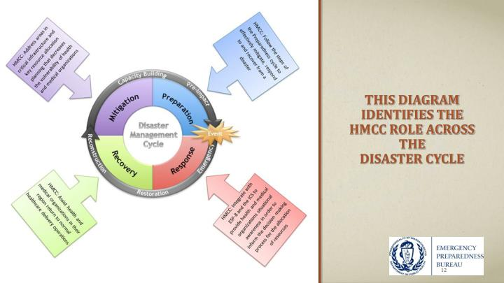 THIS DIAGRAM IDENTIFIES THE HMCC ROLE ACROSS THE