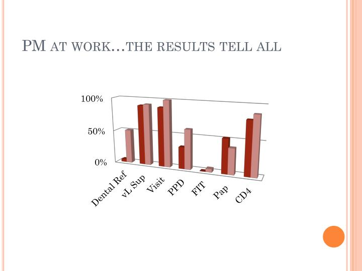PM at work…the results tell all