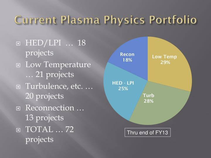 Current plasma physics portfolio