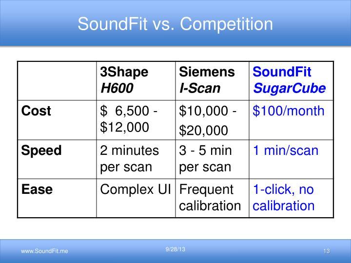 SoundFit vs. Competition