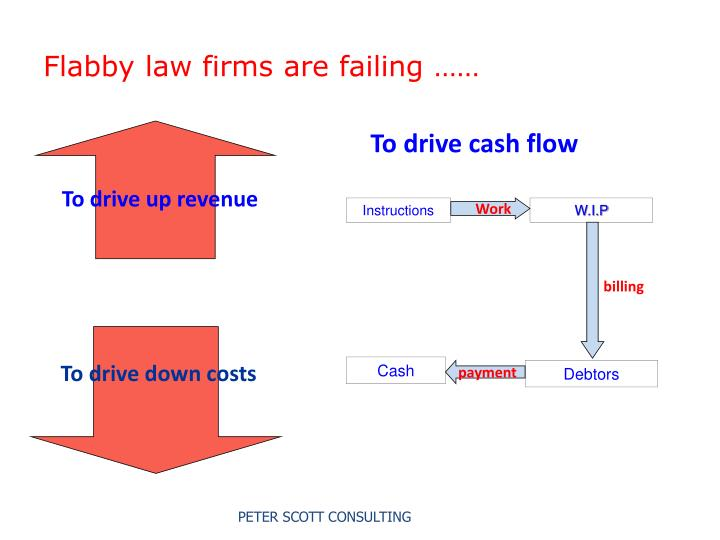 Flabby law firms are failing