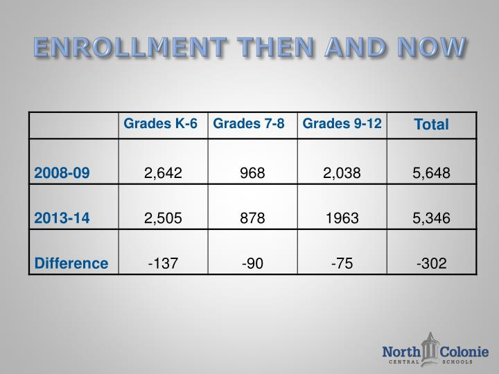 ENROLLMENT THEN AND NOW