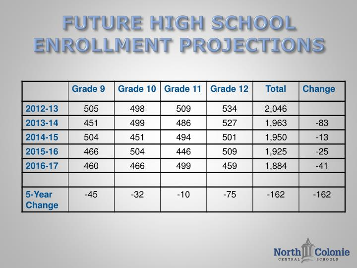 FUTURE HIGH SCHOOL ENROLLMENT PROJECTIONS