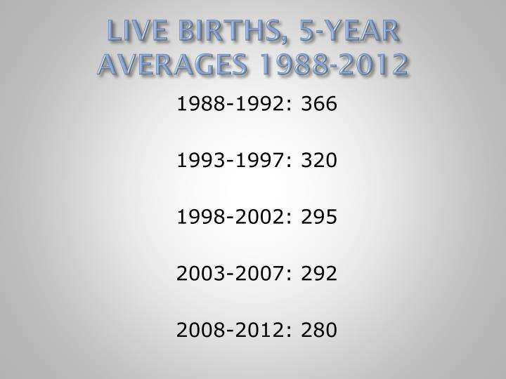 LIVE BIRTHS, 5-YEAR AVERAGES 1988-2012