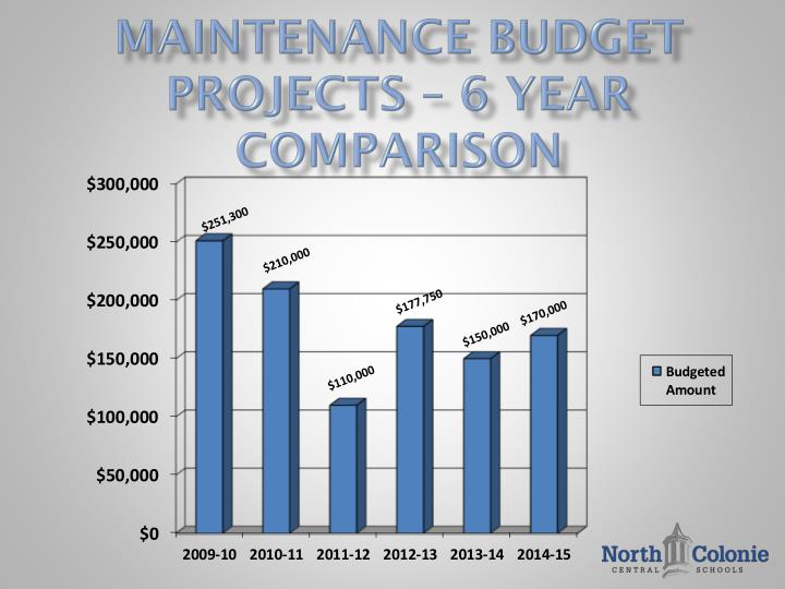 Maintenance BUDGET Projects – 6 year comparison