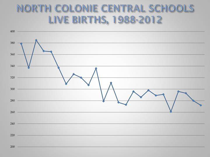 NORTH COLONIE CENTRAL SCHOOLS LIVE BIRTHS, 1988-2012