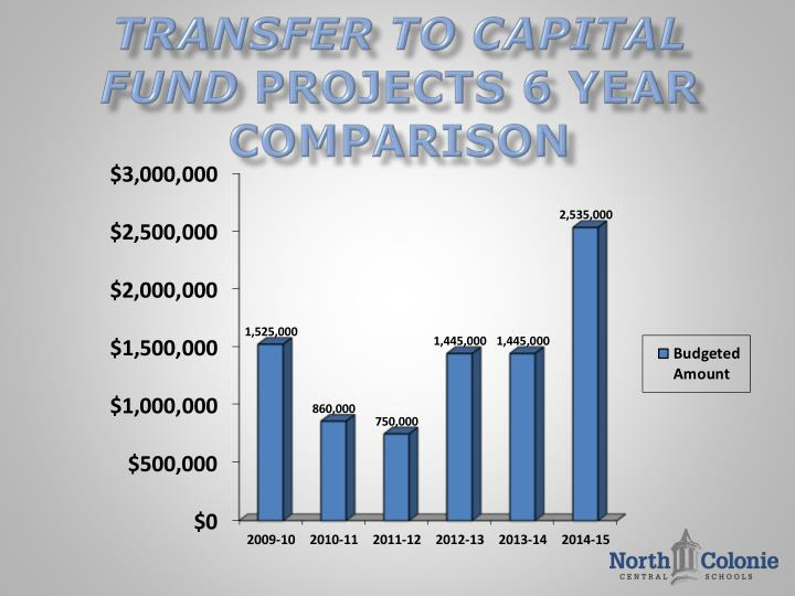 Transfer to Capital Fund