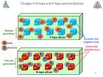 charges in n type and p type semiconductors