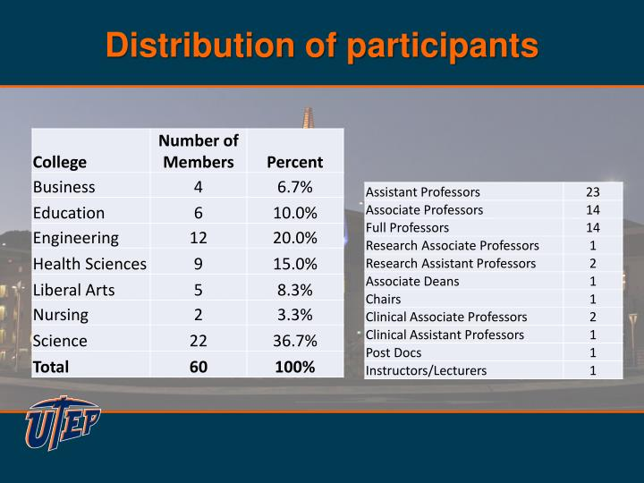 Distribution of participants