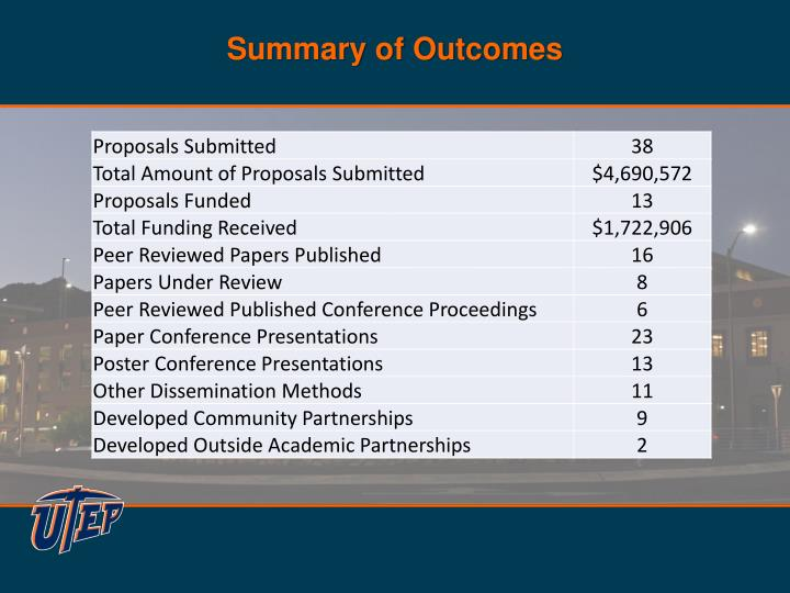 Summary of Outcomes