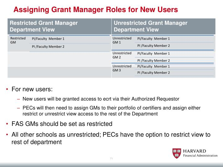 Assigning Grant Manager Roles for New Users