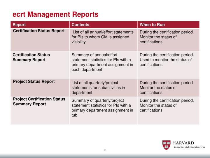 ecrt Management Reports