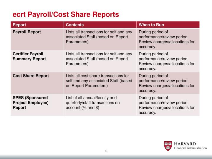 ecrt Payroll/Cost Share Reports