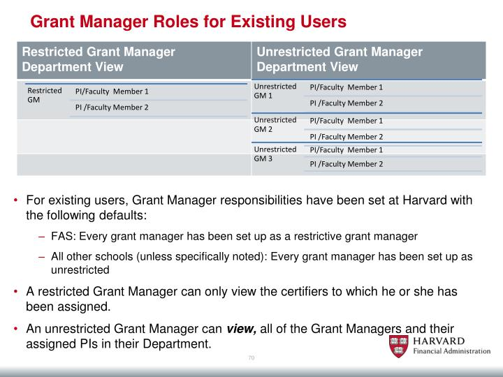 Grant Manager Roles for Existing Users