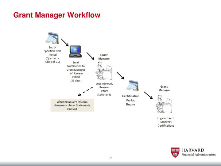Grant Manager Workflow