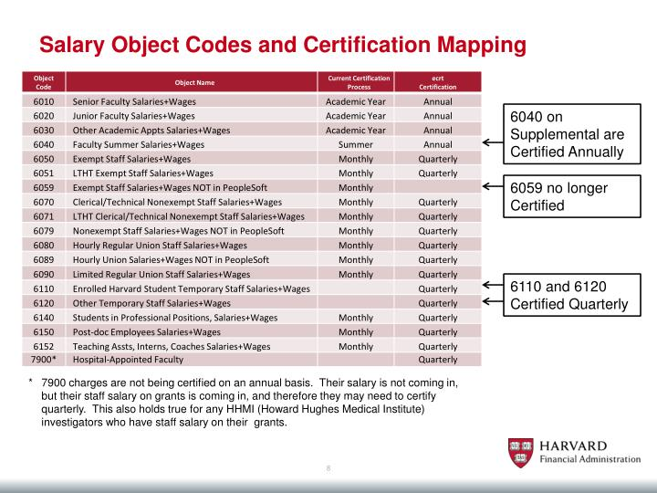 Salary Object Codes and Certification Mapping