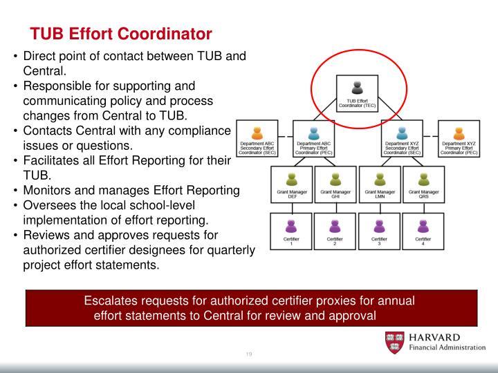 TUB Effort Coordinator