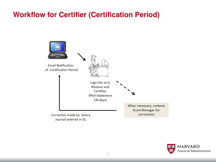 Workflow for Certifier (Certification Period)