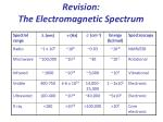 revision the electromagnetic spectrum
