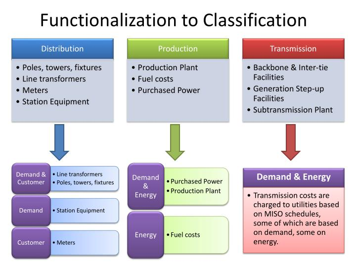 Functionalization to Classification