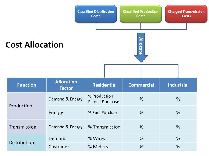 Classified Distribution Costs