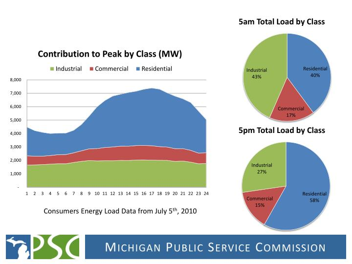 Consumers Energy Load Data from July 5