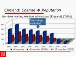 england change reputation