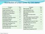 distribution of urban center by civic status