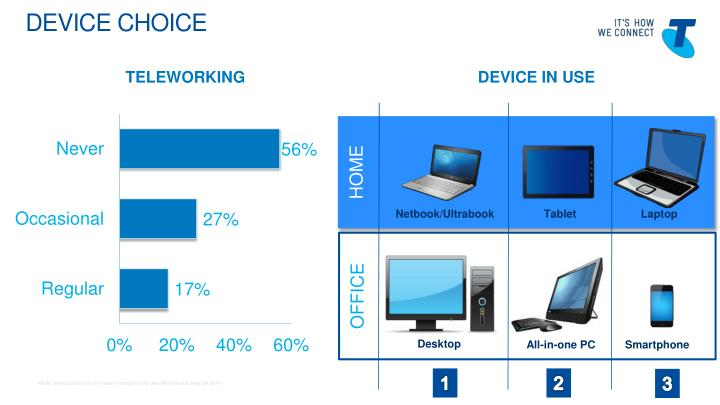 Device choice