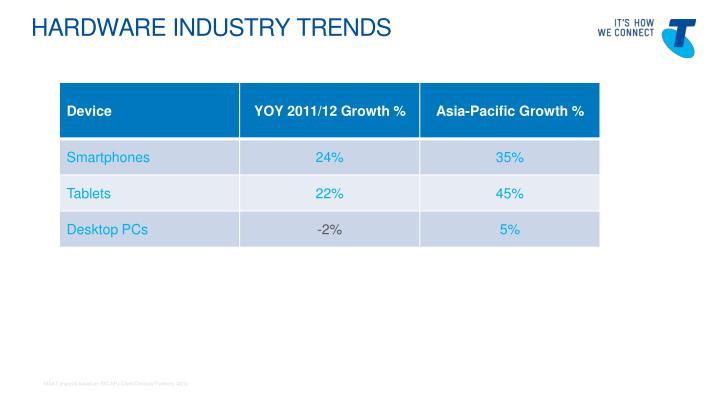Hardware industry trends