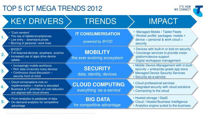 Top 5 ict mega trends 2012