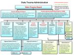 state trauma administration