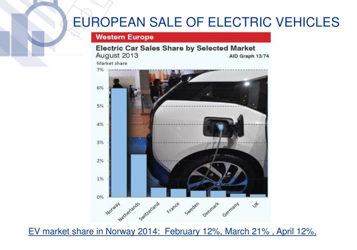 European sale of electric vehicles