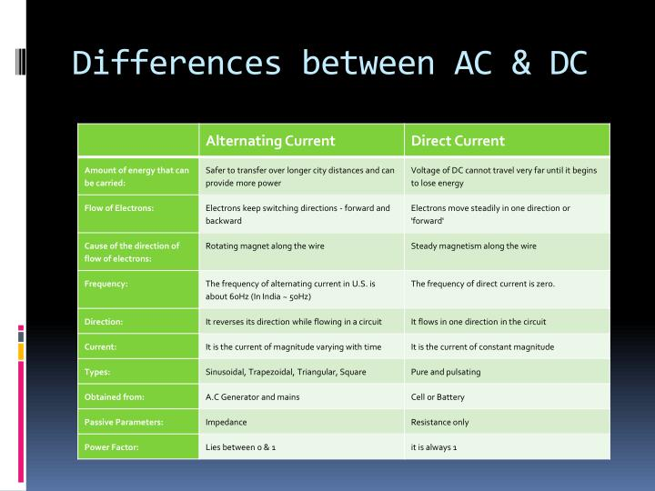 how to tell the difference between ac and dc adapter