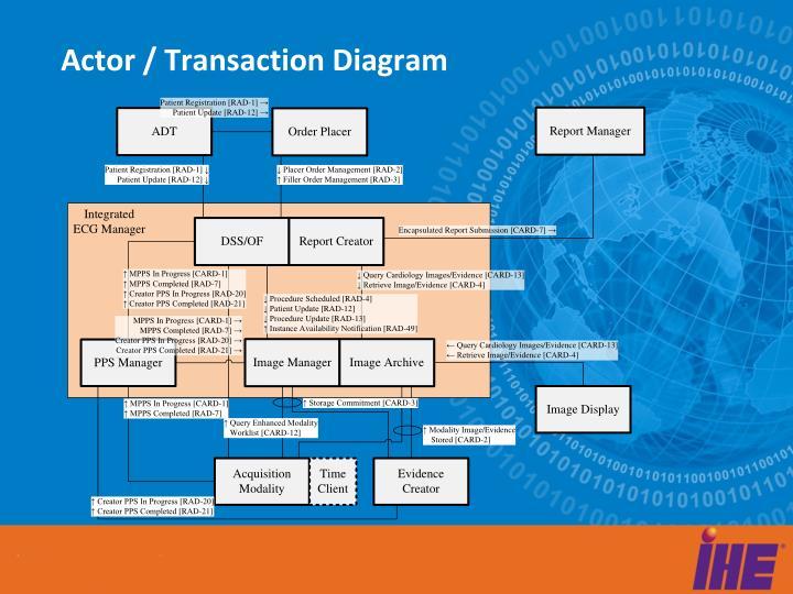 Actor / Transaction Diagram