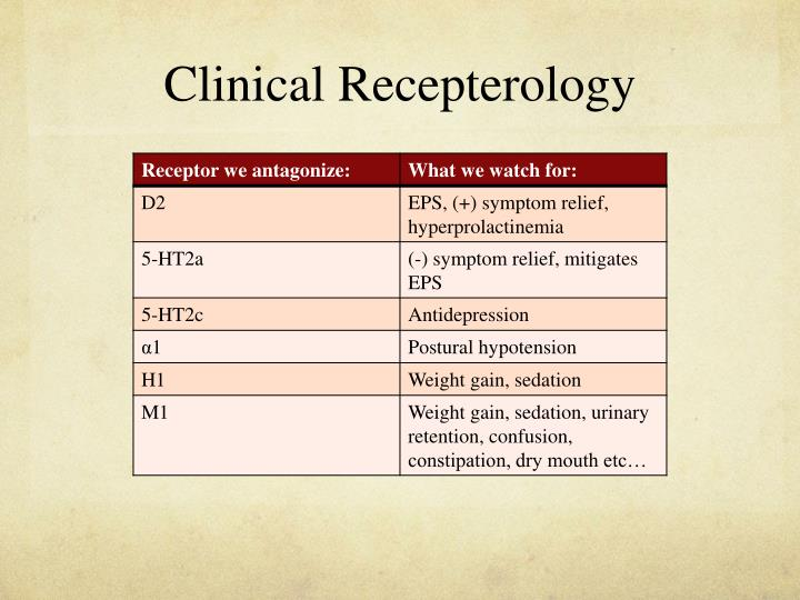 Clinical Recepterology