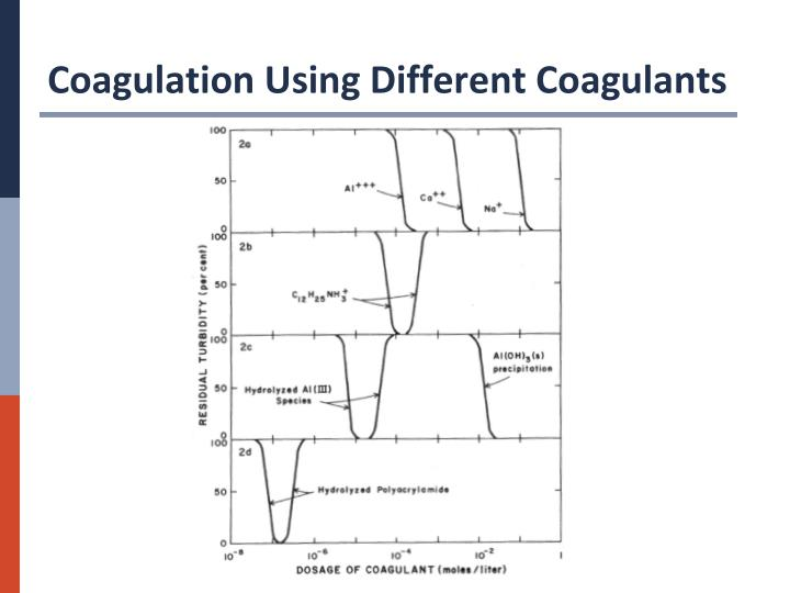 Coagulation Using Different Coagulants