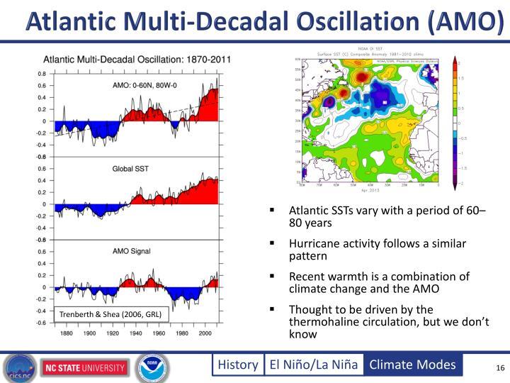 Atlantic Multi-Decadal Oscillation (AMO)