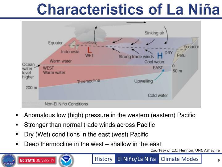Characteristics of La Ni