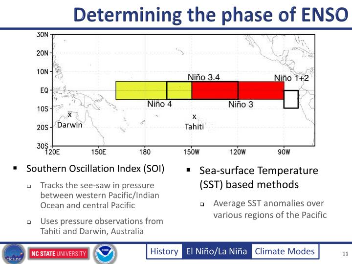 Determining the phase of ENSO