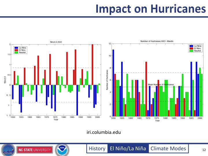 Impact on Hurricanes