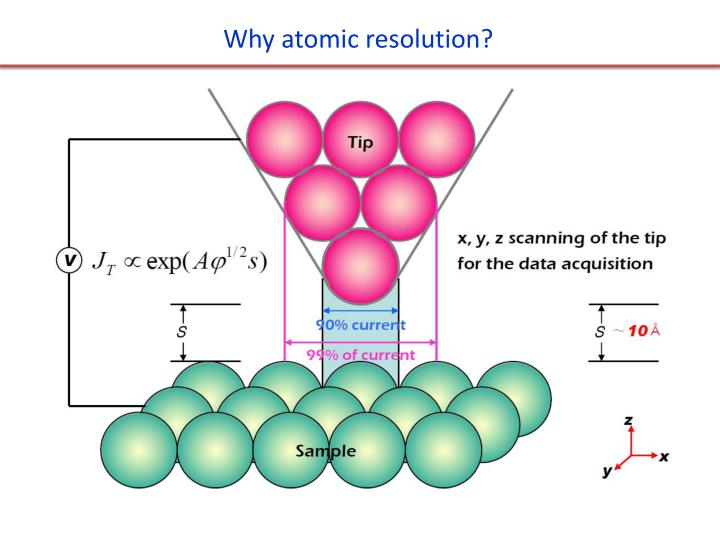 Why atomic resolution?