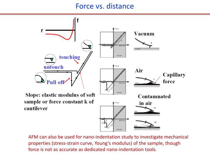 Force vs. distance