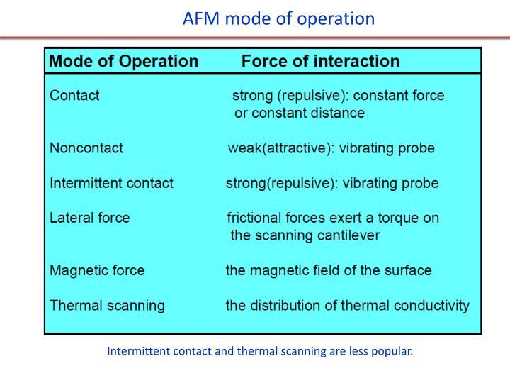 AFM mode of operation