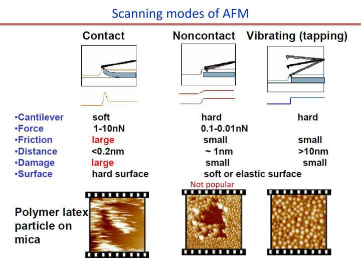 Scanning modes of AFM