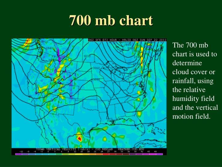 700 mb chart