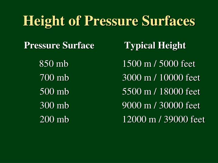 Height of Pressure Surfaces