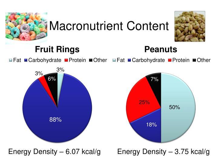 Macronutrient Content