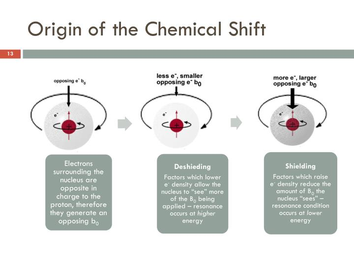 Origin of the Chemical Shift